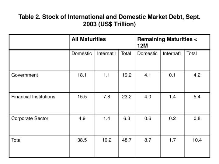 Table 2. Stock of International and Domestic Market Debt, Sept. 2003 (US$ Trillion)
