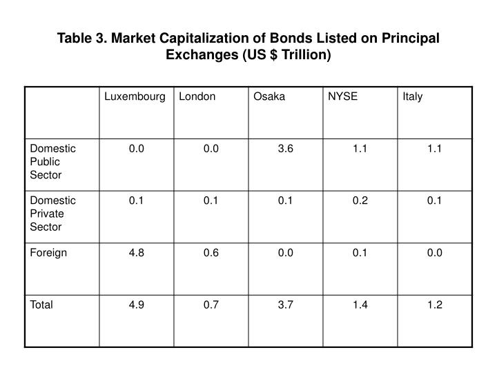 Table 3. Market Capitalization of Bonds Listed on Principal Exchanges (US $ Trillion)