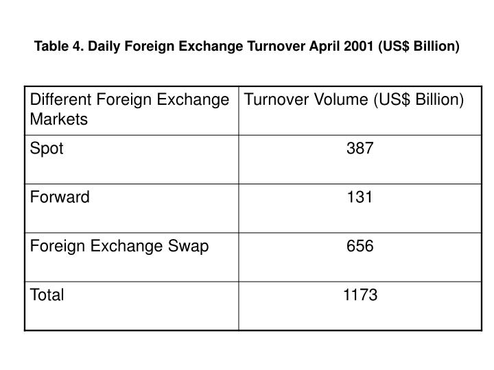 Table 4. Daily Foreign Exchange Turnover April 2001 (US$ Billion)