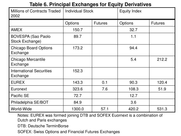 Table 6. Principal Exchanges for Equity Derivatives