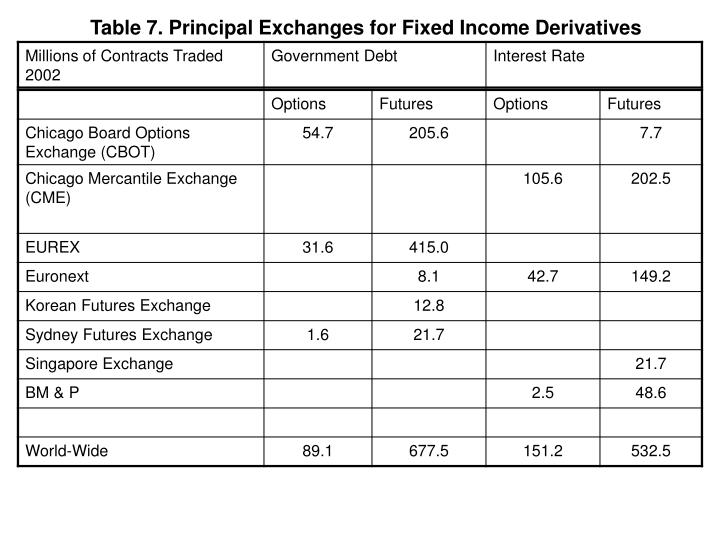 Table 7. Principal Exchanges for Fixed Income Derivatives