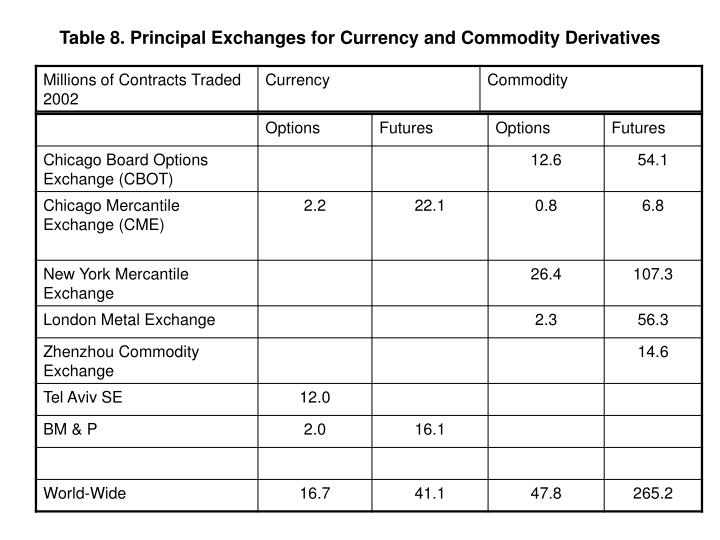 Table 8. Principal Exchanges for Currency and Commodity Derivatives