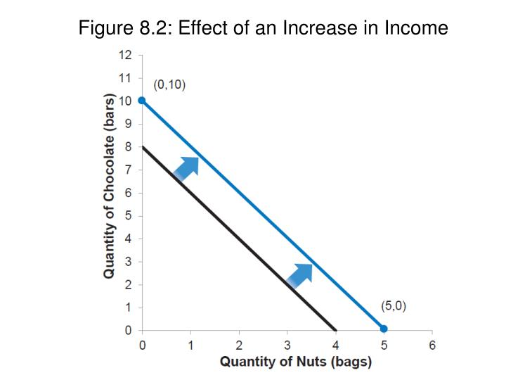 Figure 8.2: Effect of an Increase in Income
