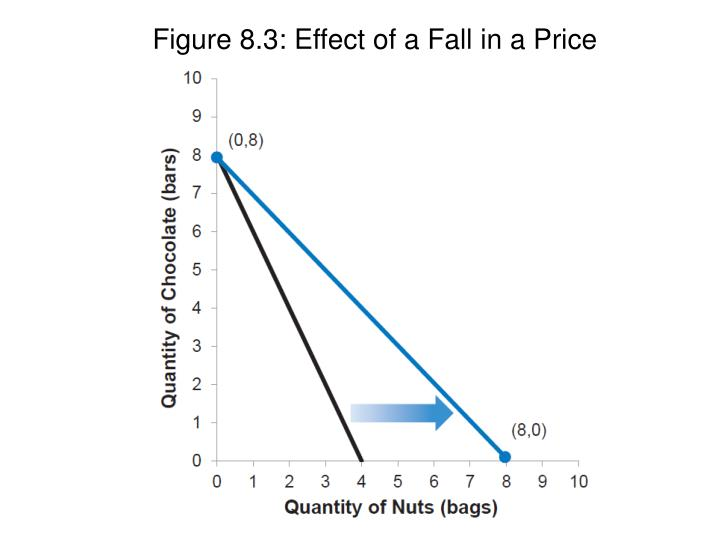 Figure 8.3: Effect of a Fall in a Price