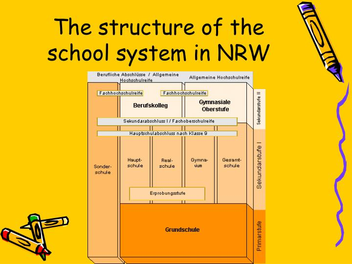 The structure of the school system in NRW