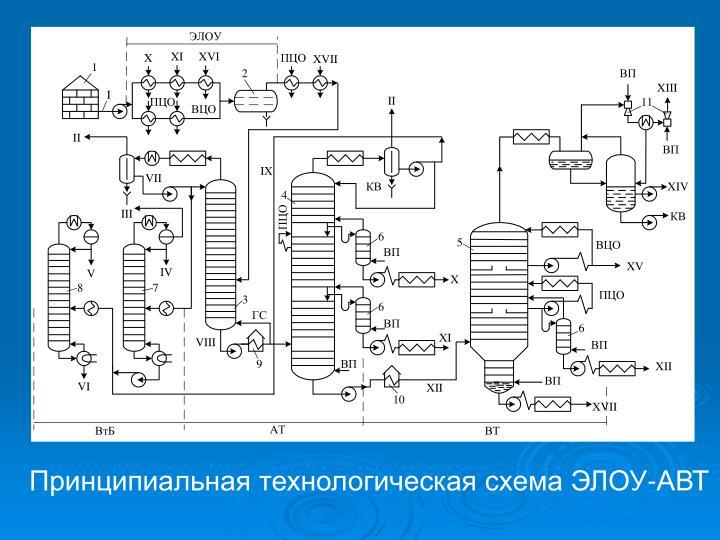 Принципиальная технологическая схема ЭЛОУ-АВТ