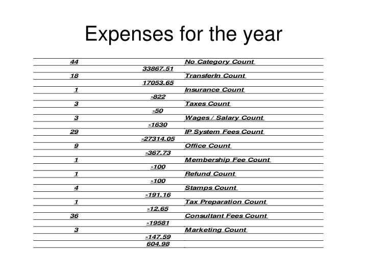 Expenses for the year