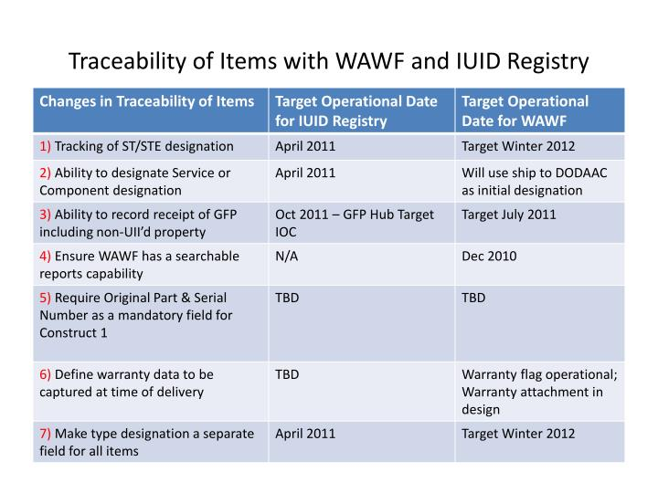 Traceability of Items with WAWF and IUID Registry