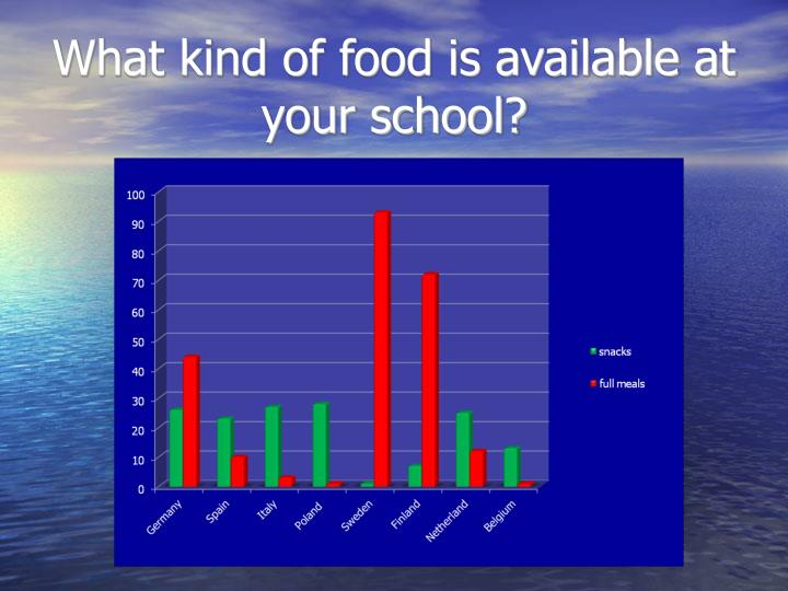 What kind of food is available at your school?
