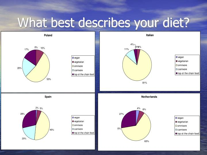 What best describes your diet?