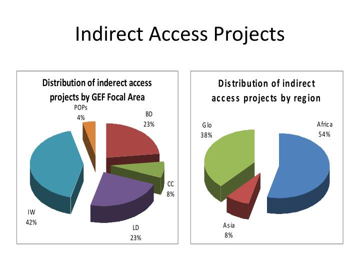 Indirect Access Projects