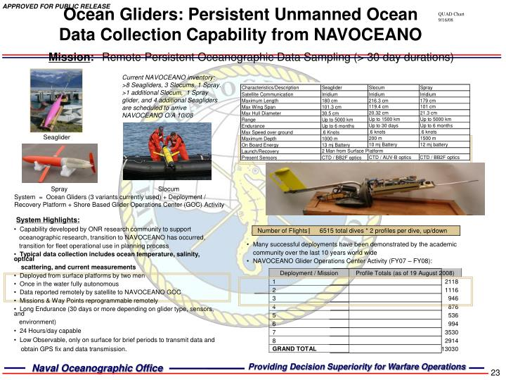 Ocean Gliders: Persistent Unmanned Ocean Data Collection Capability from NAVOCEANO
