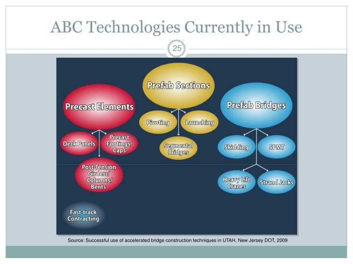 ABC Technologies Currently in Use