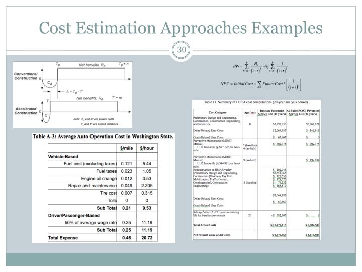 Cost Estimation Approaches Examples