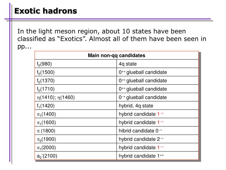 Exotic hadrons