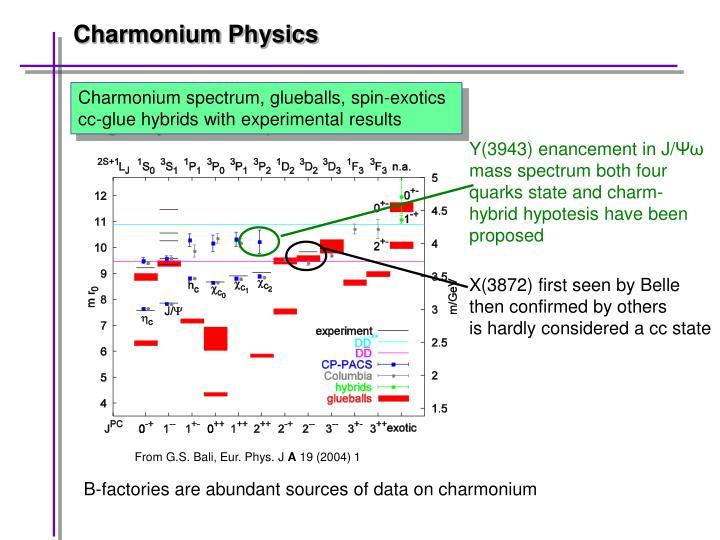 Charmonium Physics
