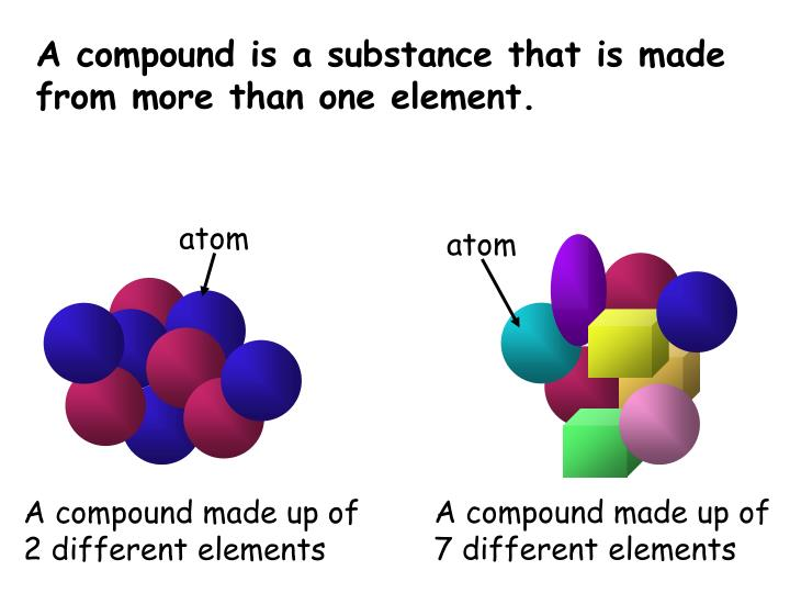 A compound is a substance that is made from more than one element.