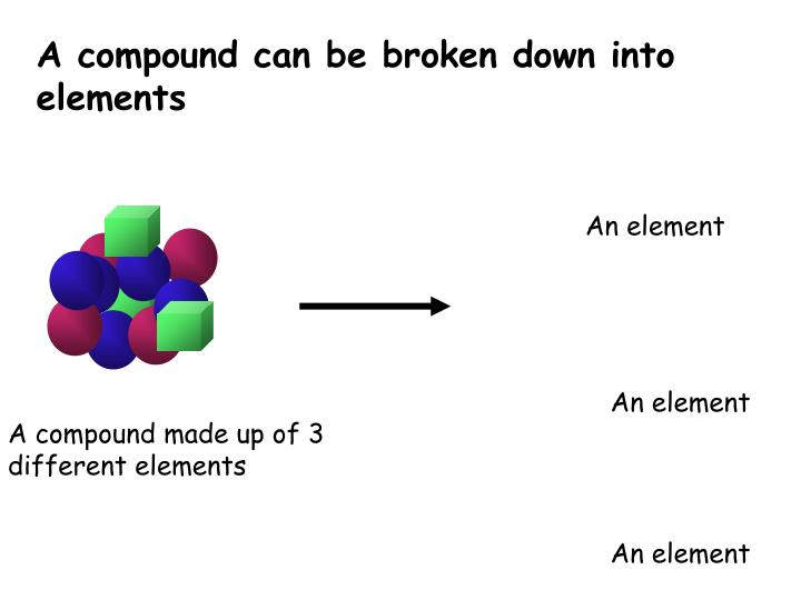 A compound can be broken down into elements