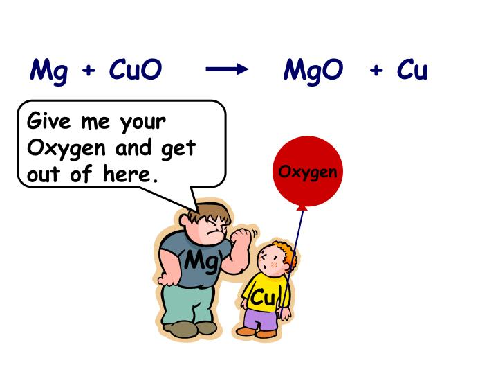 Mg + CuO          MgO  + Cu