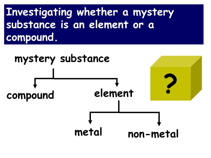 Investigating whether a mystery substance is an element or a compound.