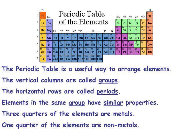 The Periodic Table is a useful way to arrange elements.