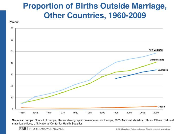 Proportion of Births Outside Marriage, Other Countries, 1960-2009