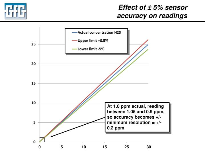 Effect of ± 5% sensor accuracy on readings