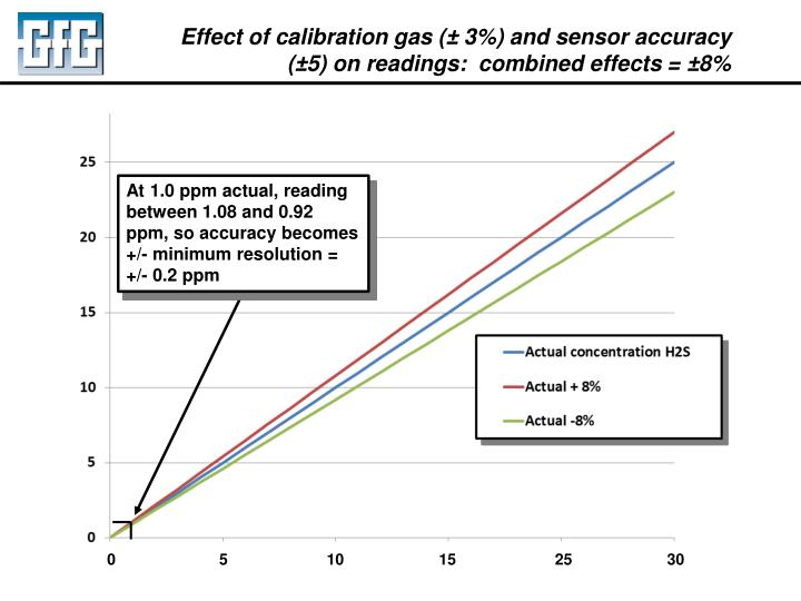 Effect of calibration gas (± 3%) and sensor accuracy (±5) on readings:  combined effects = ±8%
