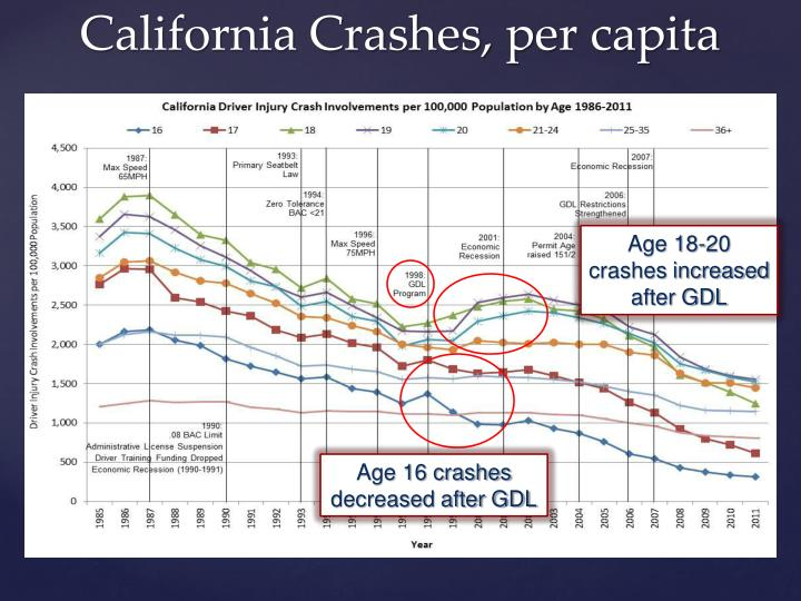 Age 18-20 crashes increased after GDL