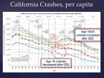 california crashes per capita