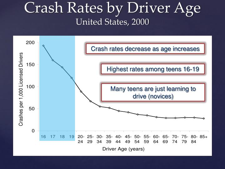 Crash Rates by Driver Age