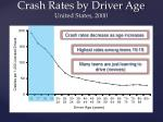 crash rates by driver age united states 2000