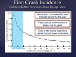 first crash incidence each month after licensed to drive unsupervised