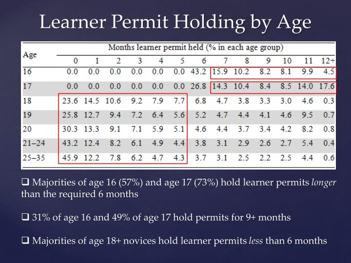 Majorities of age 16 (57%) and age 17 (73%) hold learner permits