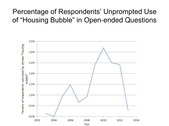 """Percentage of Respondents' Unprompted Use of """"Housing Bubble"""" in Open-ended Questions"""