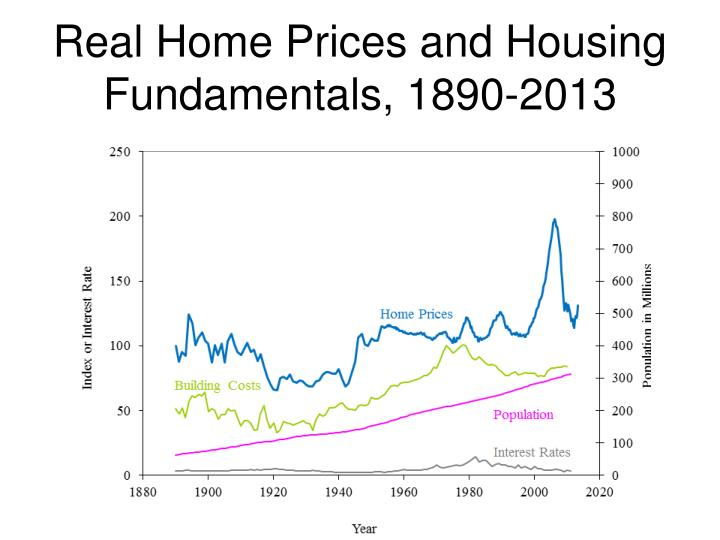 Real Home Prices and Housing Fundamentals, 1890-2013