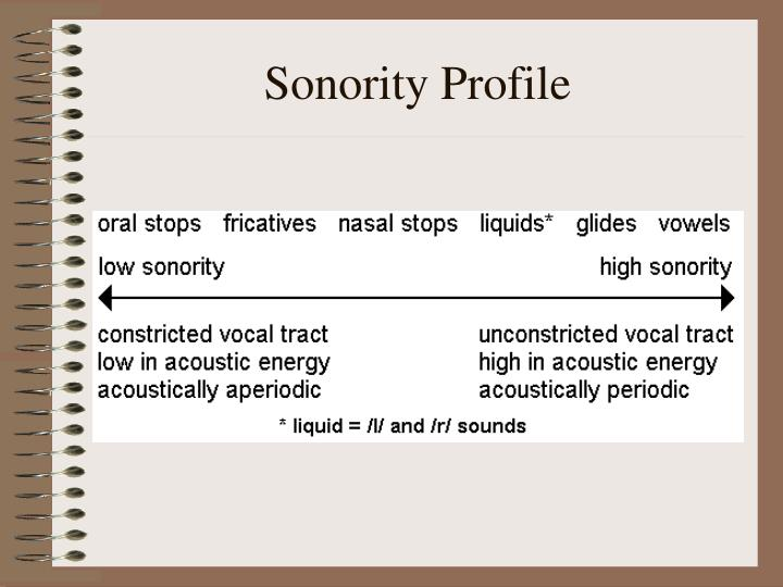 Sonority Profile