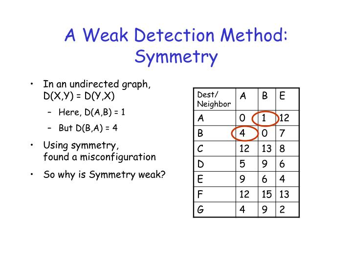 A Weak Detection Method: Symmetry