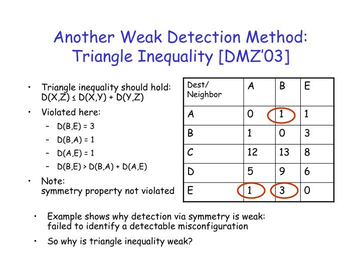 Another Weak Detection Method:     Triangle Inequality [DMZ'03]