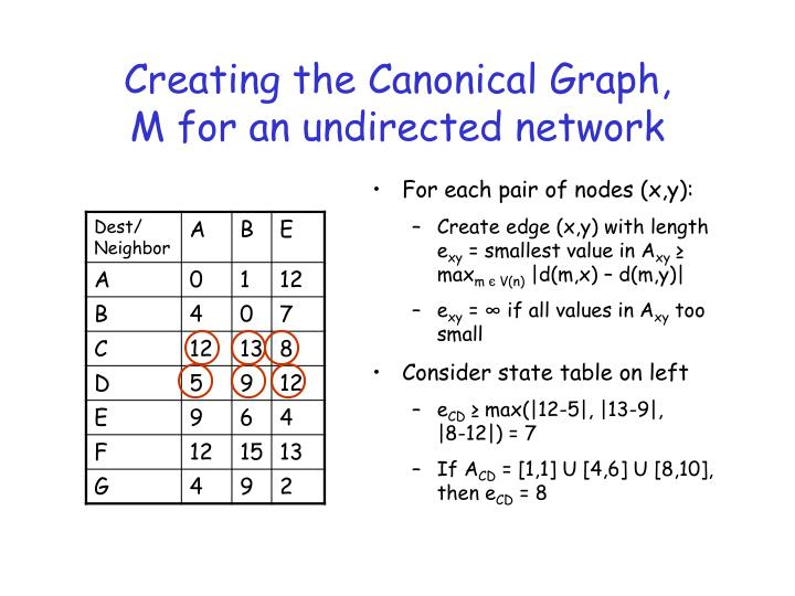 Creating the Canonical Graph, M for an undirected network