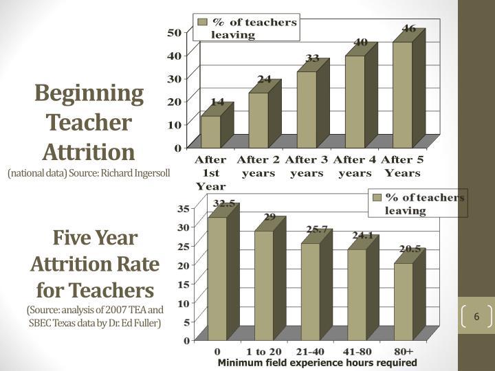 Beginning Teacher Attrition