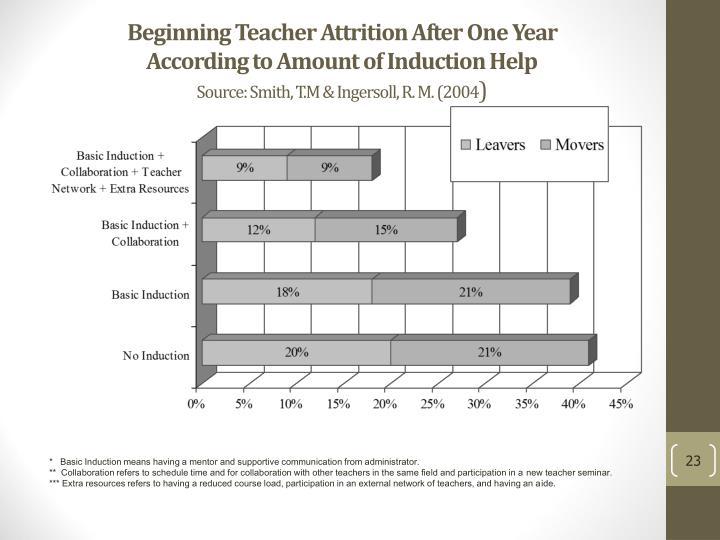 Beginning Teacher Attrition After One Year