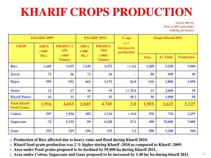 KHARIF CROPS PRODUCTION