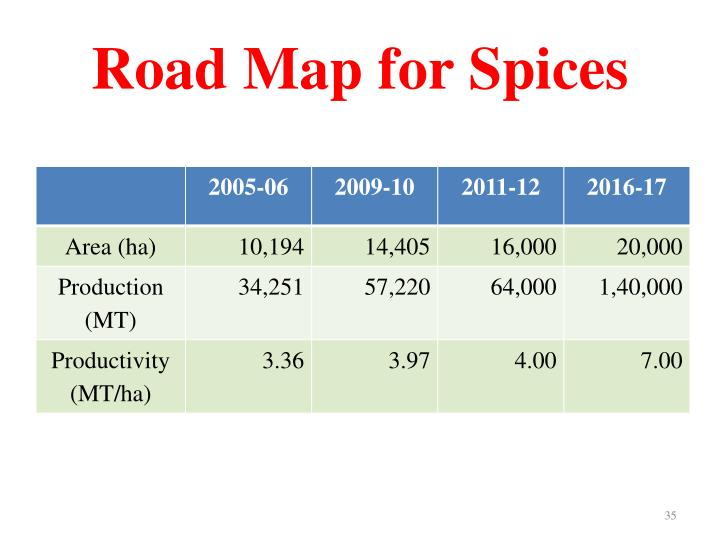 Road Map for Spices