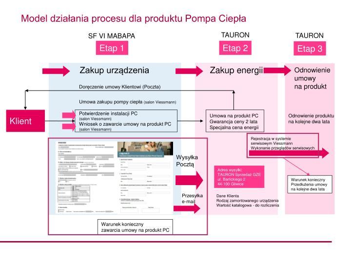 Model działania procesu dla produktu Pompa Ciepła