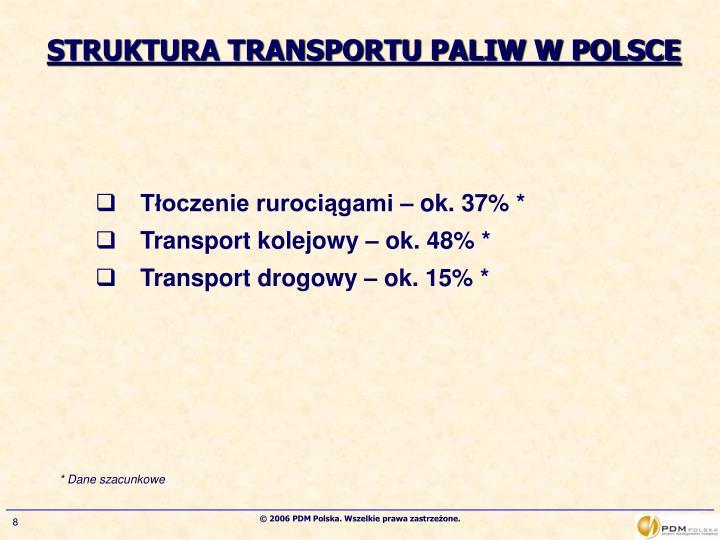 STRUKTURA TRANSPORTU PALIW W POLSCE