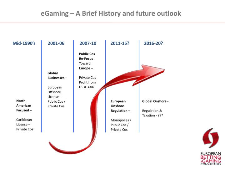 eGaming – A Brief History and future outlook