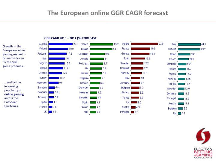 The European online GGR CAGR forecast