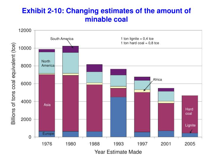 Exhibit 2-10: Changing estimates of the amount of minable coal