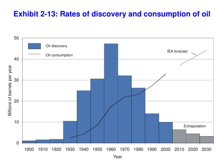 Exhibit 2-13: Rates of discovery and consumption of oil